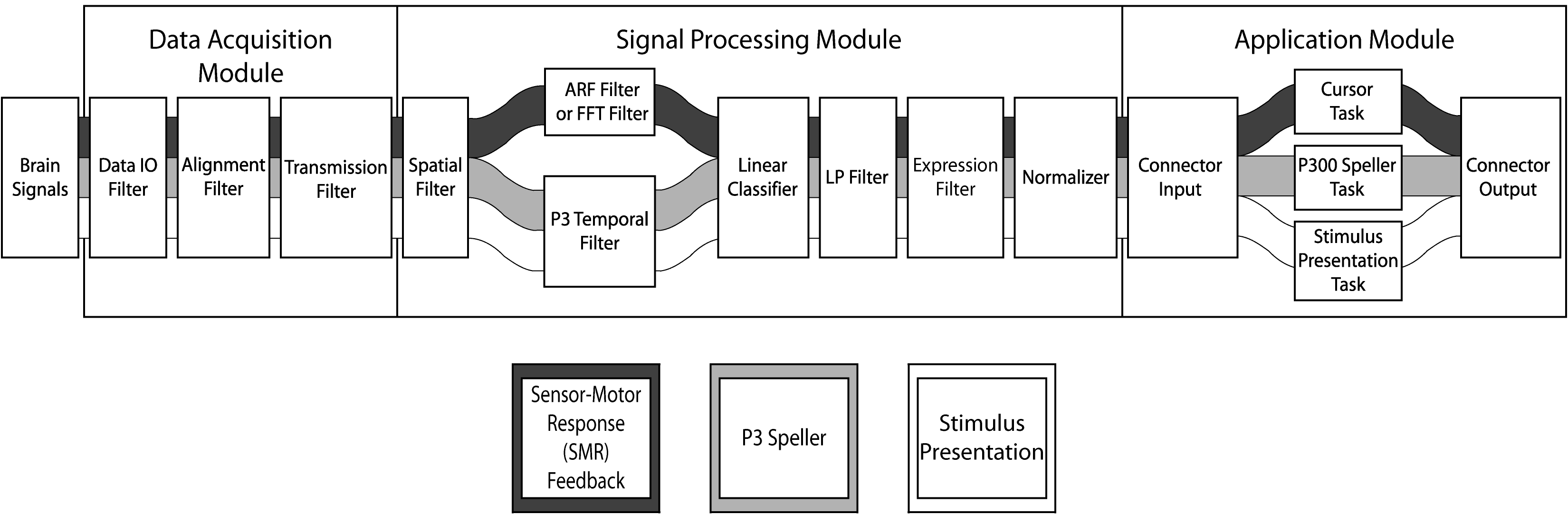 Flowchart of the Data moving through the Filter Pipeline