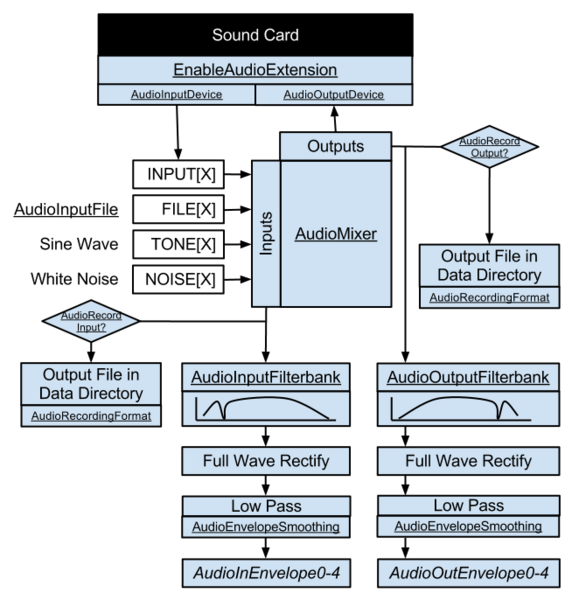 File:AudioExtensionBlockDiagram.png