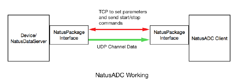 Overview of NatusADC working