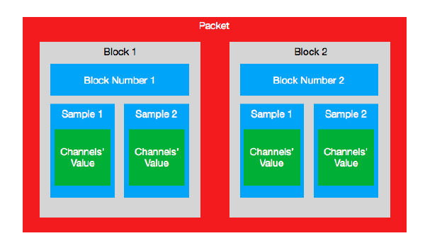 Packet, block and samples relationship