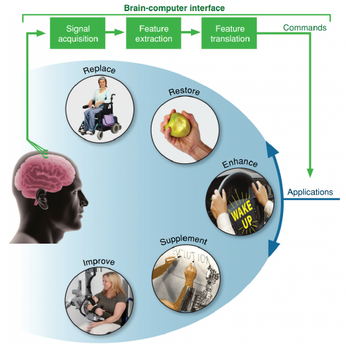 Five application area for BCI-based adaptive neurotechnologies
